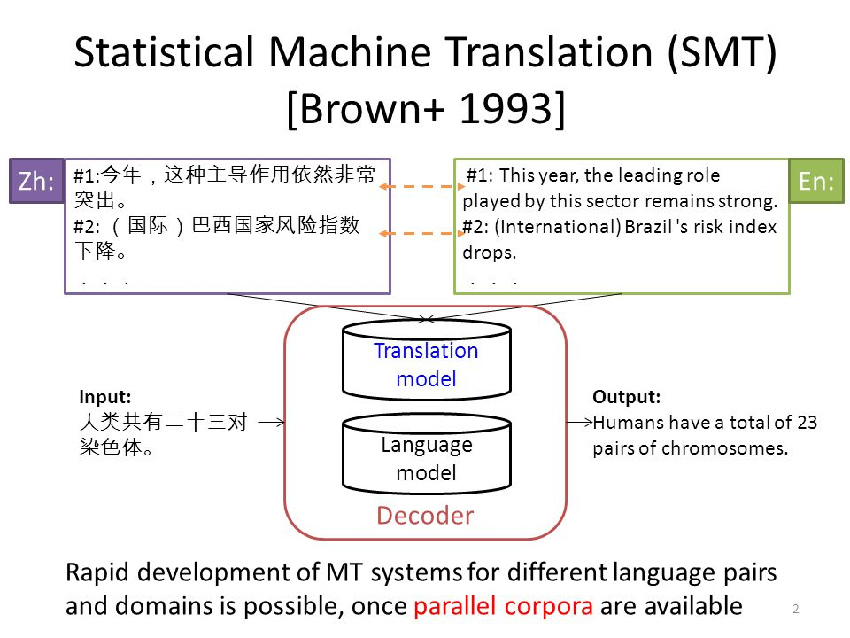 Statistical Machine Translation (SMT) [Brown+ 1993]